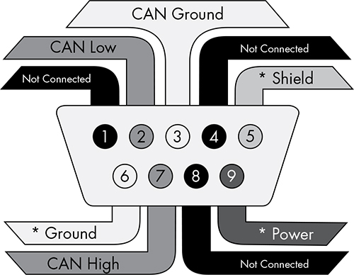 BUS PROTOCOLS - The Car Hacker's Handbook: A Guide for the