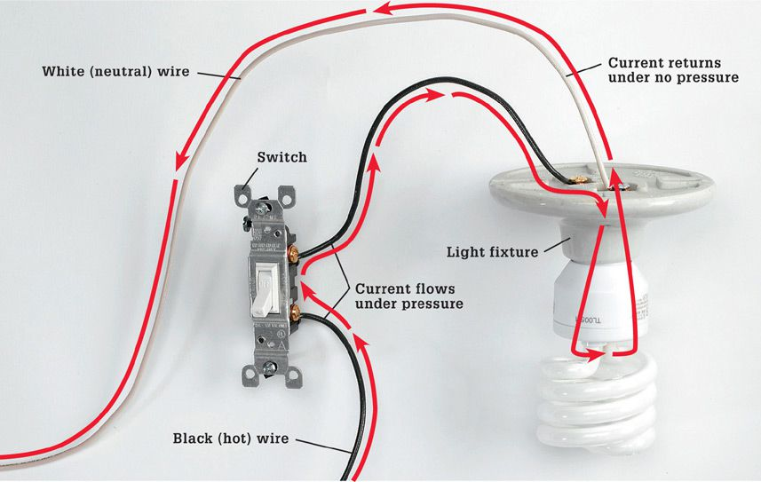Working Safely with Wiring - The Complete Guide to Wiring - Black ...