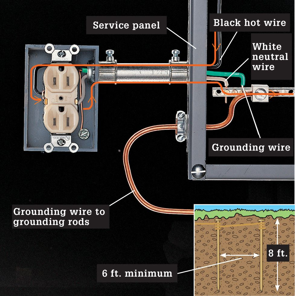 Working Safely With Wiring The Complete Guide To Black Electrical Panel Ground Rod Most Common Grounding Electrode Is A Buried Copper Other Electrodes Include Reinforcing Steel In Footing Called Ufer