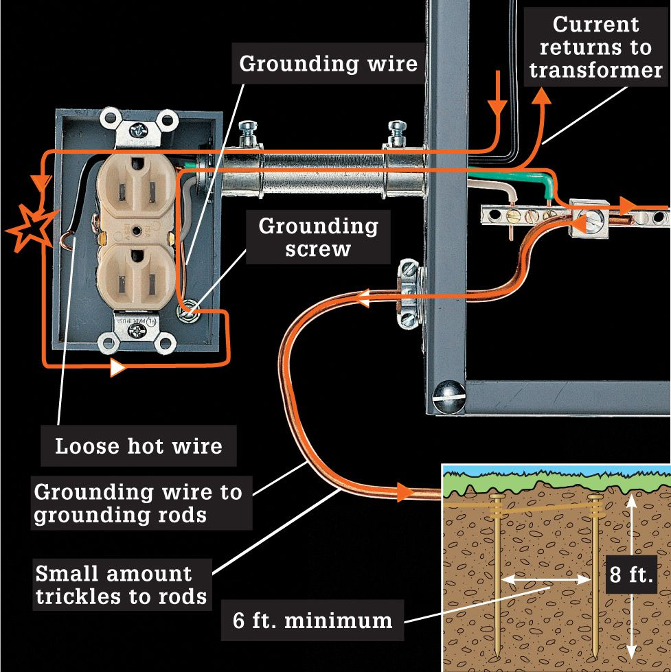 Working Safely With Wiring The Complete Guide To Black White Hot Neutral Ground Fault Current Is Detoured By A Loose Wire In Contact Metal Box Grounding And Bonded Conduit Pick It Up Channel Back