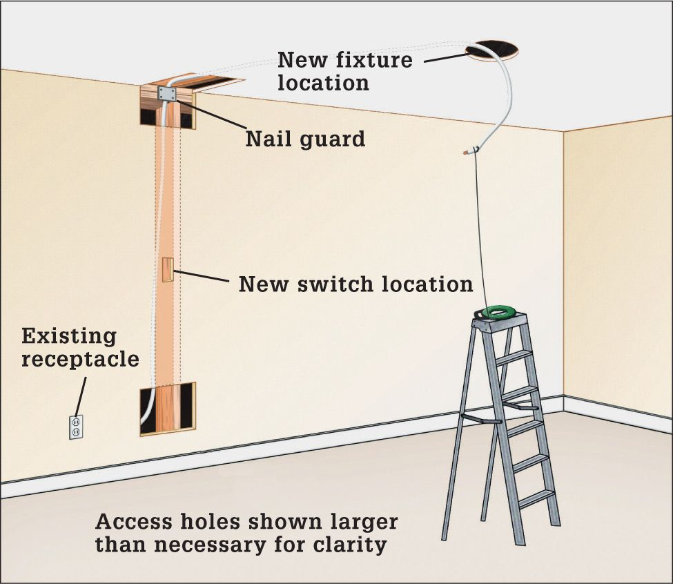 Wire Cable Conduit The Complete Guide To Wiring Black Diagram Color Also Electrical Connections Besides Electric Dryer Plan A Route For Running Between Boxes See Illustration Above Remove Drywall On Wall And Ceiling Surface
