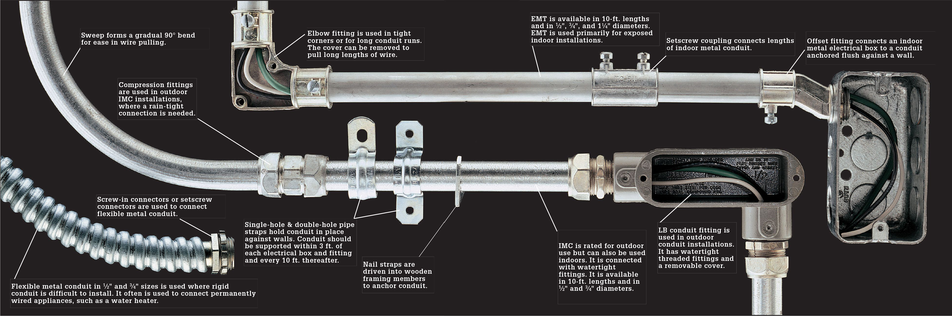 Wire Cable Amp Conduit The Complete Guide To Wiring
