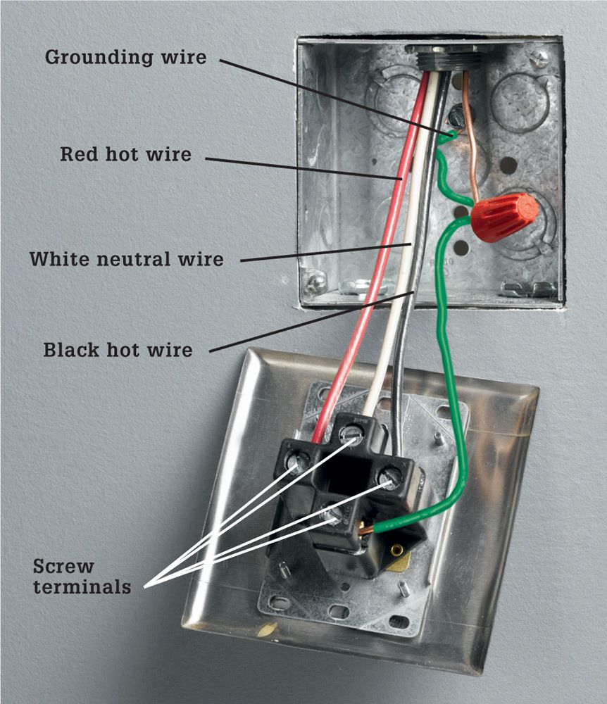 Receptacles The Complete Guide To Wiring Black Decker Cool A Receptacle Rated For 120 240 Volts Has Two Incoming Hot Wires Each Carrying White Neutral Wire And Copper Grounding