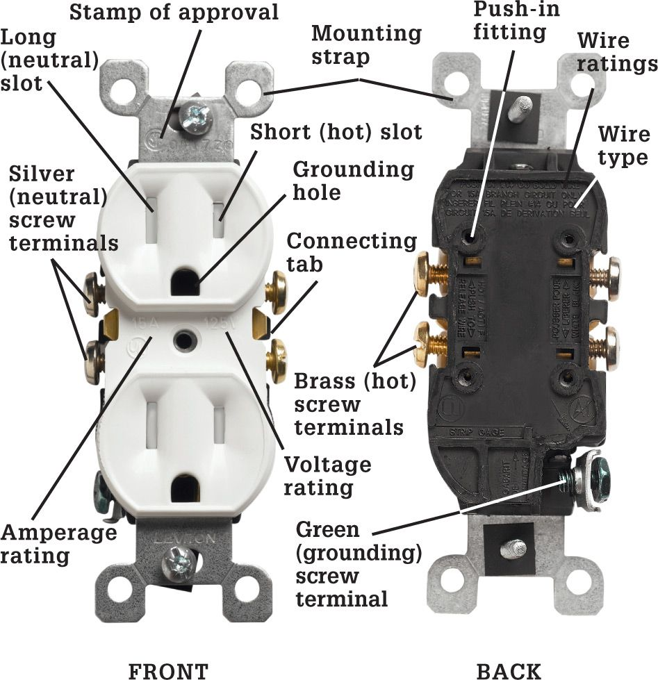 Receptacles The Complete Guide To Wiring Black Decker Cool Duplex Receptacle Standard Has Two Halves For Receiving Plugs Each Half A Long Neutral Slot Short Hot And U Shaped Grounding Hole