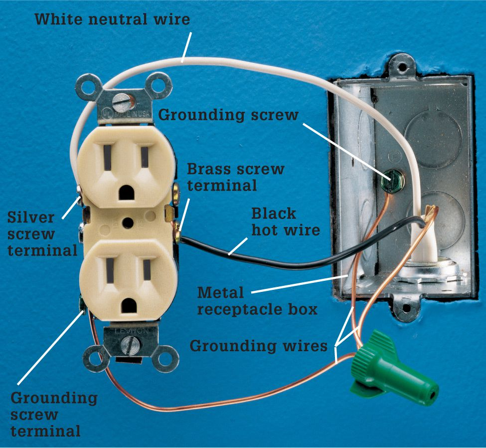 Receptacles The Complete Guide To Wiring Black Decker Cool A Single Cable Entering Box Indicates End Of Run Hot Wire Is Attached Brass Screw Terminal And White Neutral