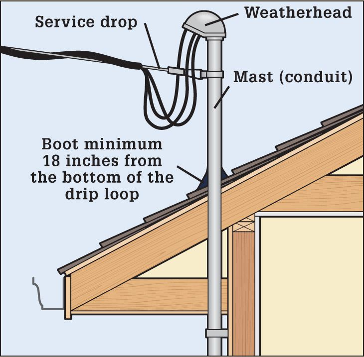 houston-weatherhead-roof-penetration