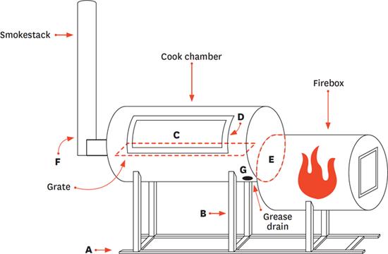 Bbq Smoker Schematic - John Deere 455 Wiring Diagram -  clubcar.yenpancane.jeanjaures37.fr | Bbq Smoker Schematic |  | Wiring Diagram Resource