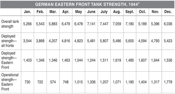 The 1944 Tank Contest - Armored Champion: The Top Tanks of