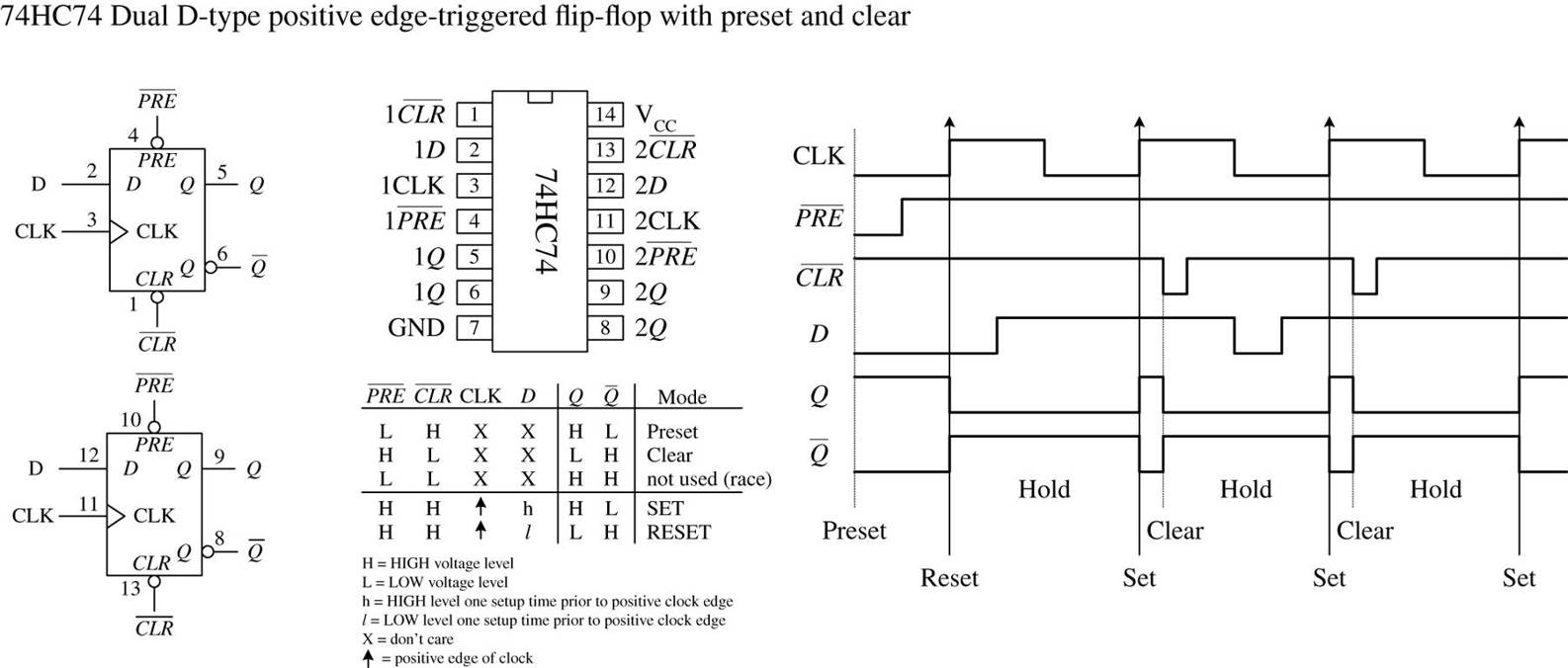 Digital Electronics Practical For Inventors Fourth D Type Flip Flop Circuit Diagram Figure 1266 Shows A Popular Edge Triggered Ic The 7474 Example 74hc74 It Contains Two Positive