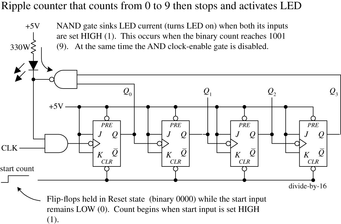 Digital Electronics Practical For Inventors Fourth Generator Stepper Motor Driver Using 555 Ic Cmos Or Ttl Circuit The Counter After A Particular Count Has Been Reached And Then Trigger Some Device Such As An Led Buzzer Figure 1276 Shows Just