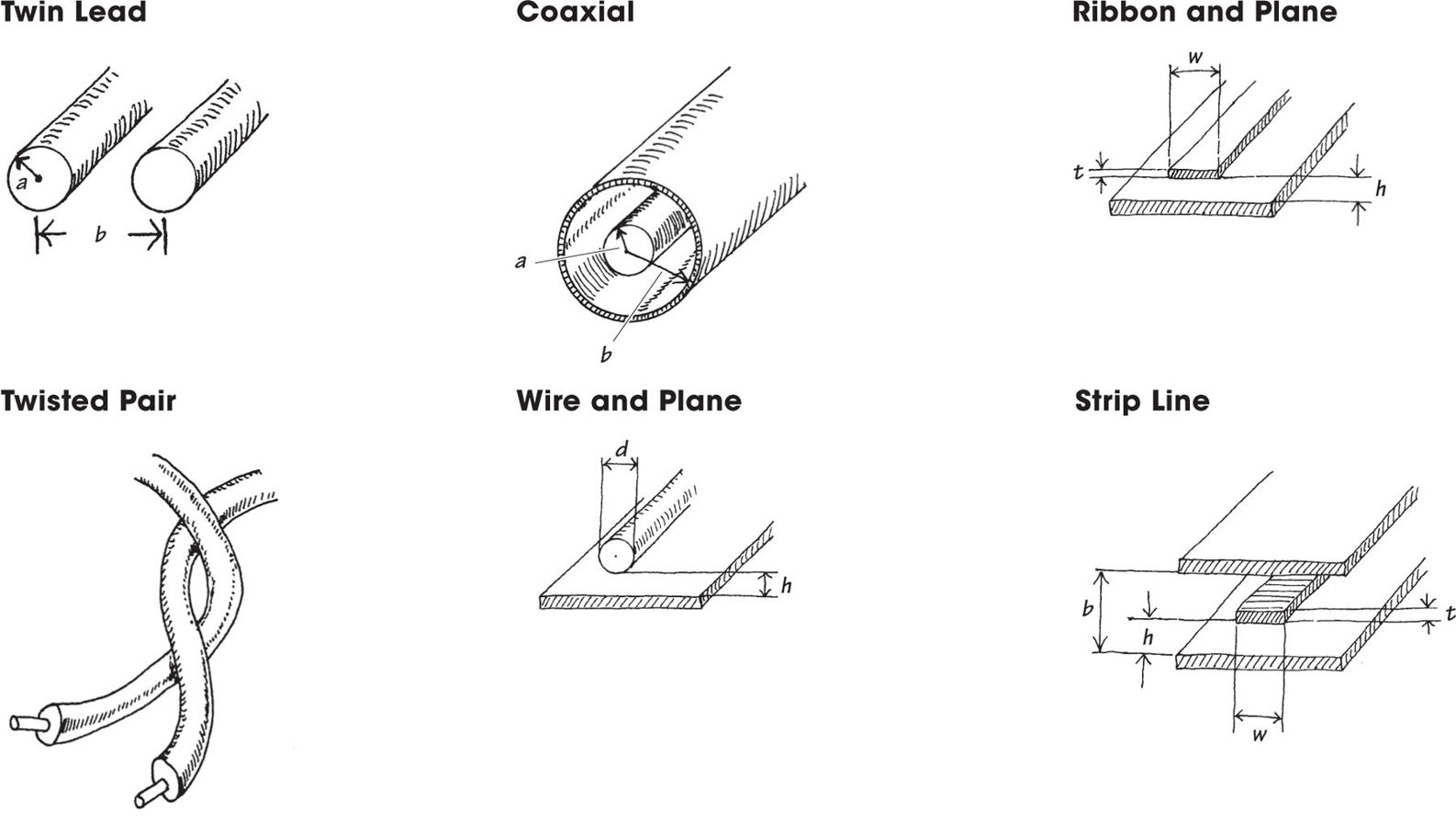 Basic Electronic Circuit Components Practical Electronics For Coaxial Cable Tester Projects Circuits The Wires Within Cables May Be Solid Core Stranded Braided Or Some Combination In Between Typical Wire Configurations Include