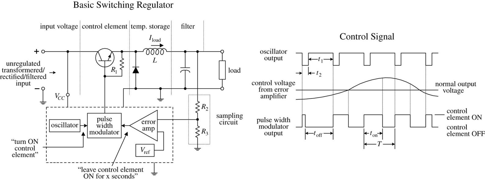 Voltage Regulators And Power Supplies Practical Electronics For Alternate Positivevoltage Switching Regulator Circuit Diagram Control Element A Switcher Incorporates Regulation System In Which The Is Switched On Off Very Rapidly
