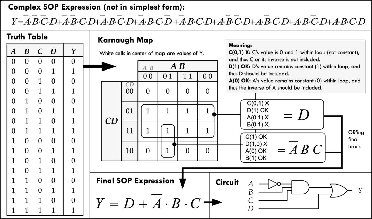 Digital electronics practical electronics for inventors fourth figure 1228 shows an example of how a four input truth table or unsimplified fourvariable sop expression can be mapped and converted into a simplified biocorpaavc